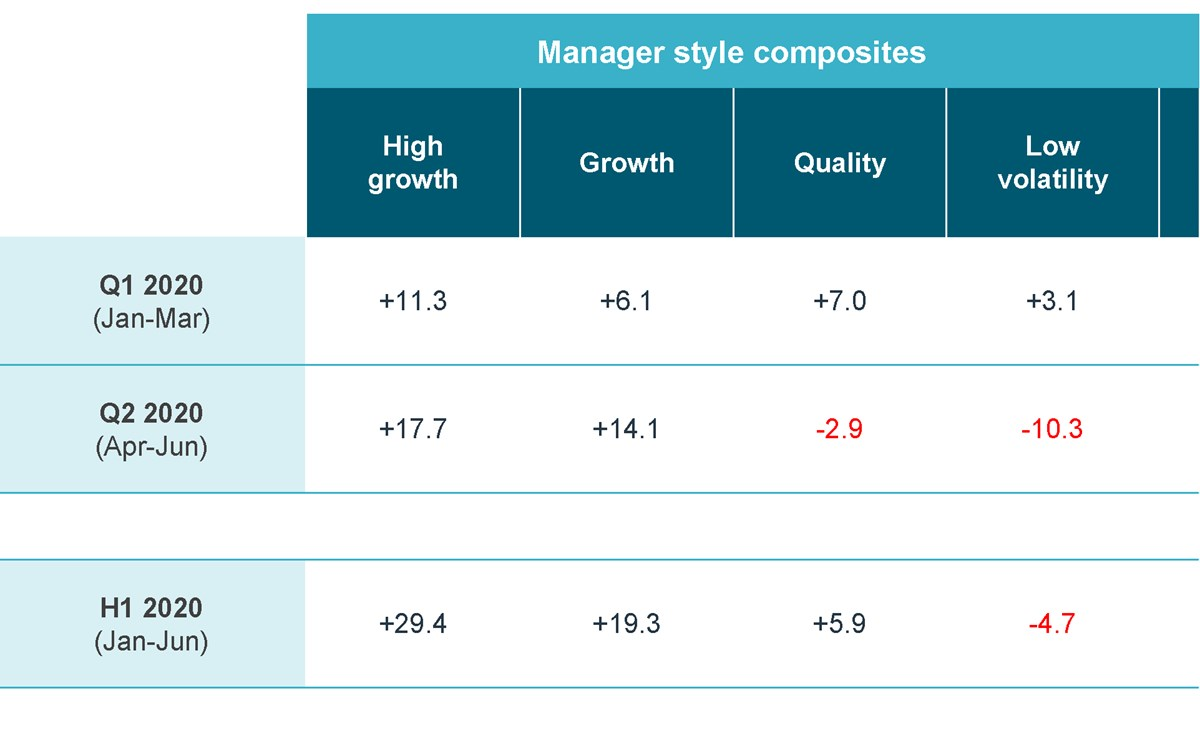 [Table excerpt] Relative performance of Active Global Equity managers by their predominant style bias versus MSCI World classifications assigned by bfinance